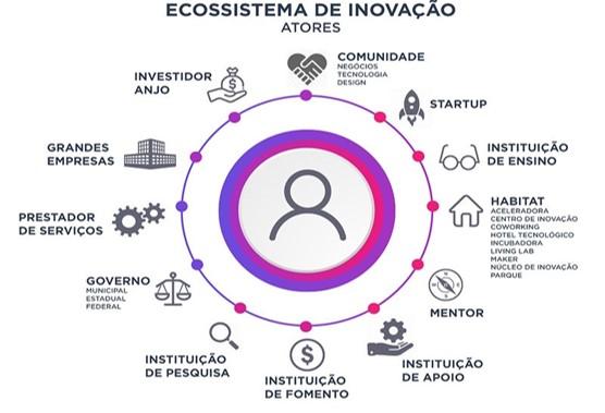 ecossistema de inovação